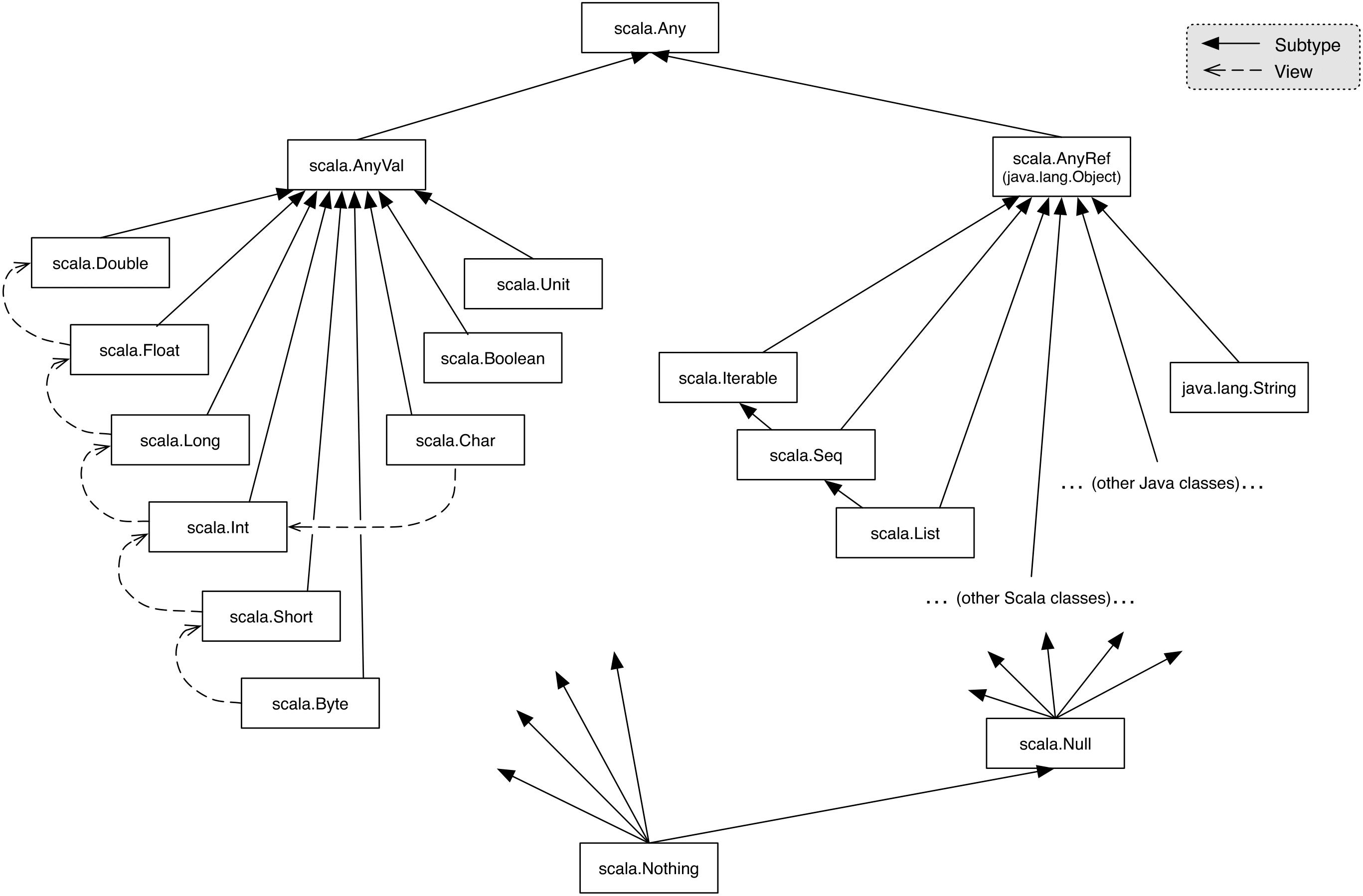 Scala Math
